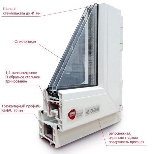 Основные технические характеристики систем Рехау SIB Design